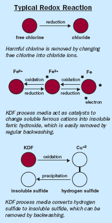 KDF-Water-Filters