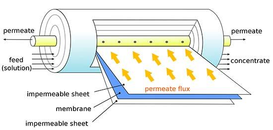 Spiral Wound Membrane