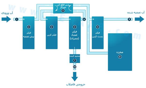Reverse Osmosis system diagram دستگاه تصفیه آب اسمز معکوس خانگی