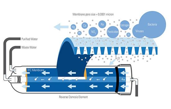 Reverse Osmosis Membrane غشاء اسمز معکوس