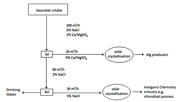 Process Diagram Nanofiltration Desalination