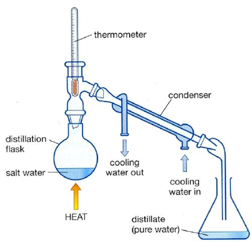 Distillation Water Filtration تصفیه آب به روش تقطیر
