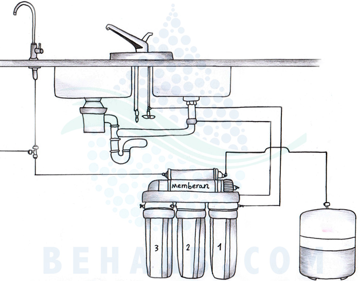دستگاه تصفیه آب خانگی اسمز معکوس Home Reverse Osmosis Water Purifier System