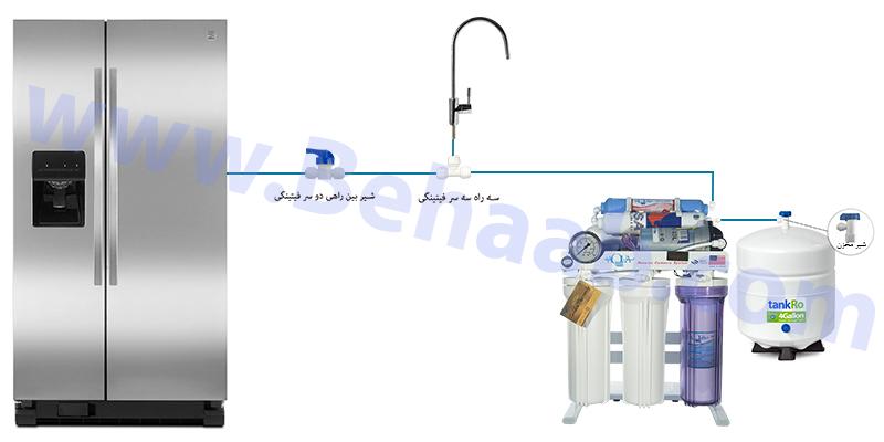 نحوه اتصال دستگاه تصفیه آب به یخچال یا ساید بای ساید How to Connect a Reverse Osmosis System to a Refrigerator or Ice Maker