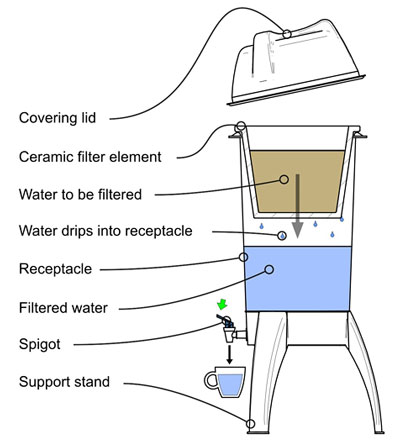 Manufacture of ceramic water purifier
