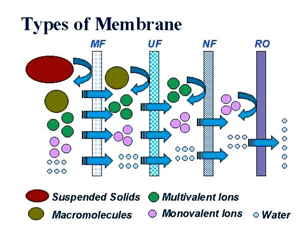تصفیه آب به روش نانوفیلتراسیون Nanofiltration