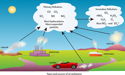 Gaseous pollutants آلاینده های گازی